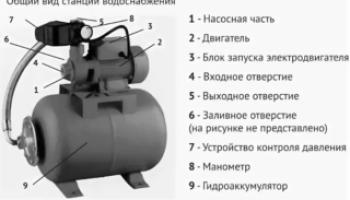 Технические характеристики насосных станций Калибр