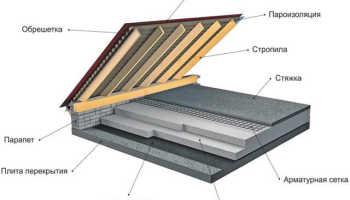 Устройство чердачных перекрытий: выбор и монтаж утеплителя