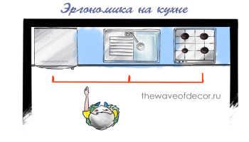 Рабочий треугольник на кухне как правильно расставить