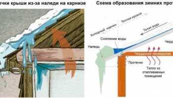 Ремонт кровли: последовательность работ по устранению протечек