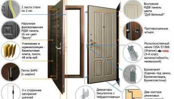 Как заделать порог после установки входной двери