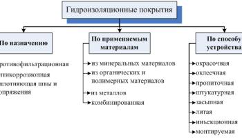 Битумная гидроизоляция: разновидности и характеристики