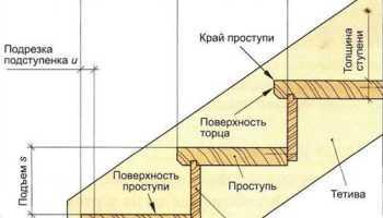 Как правильно рассчитать лестницу с площадкой
