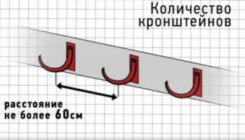 Водосточные системы Docke: особенности и правила монтажа